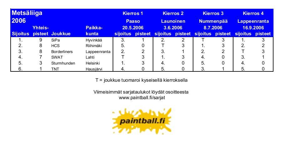 2006_metsaliiga.JPG