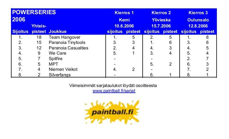 2006_powerseries.JPG