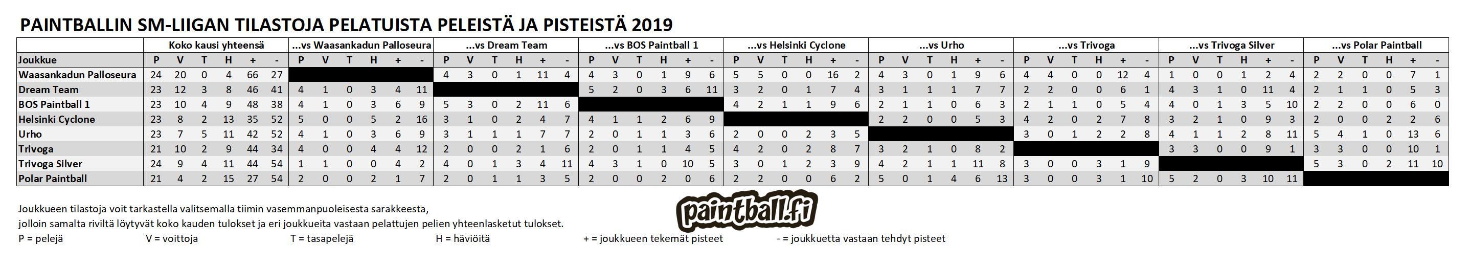 2019_smliiga_tilastot.PNG