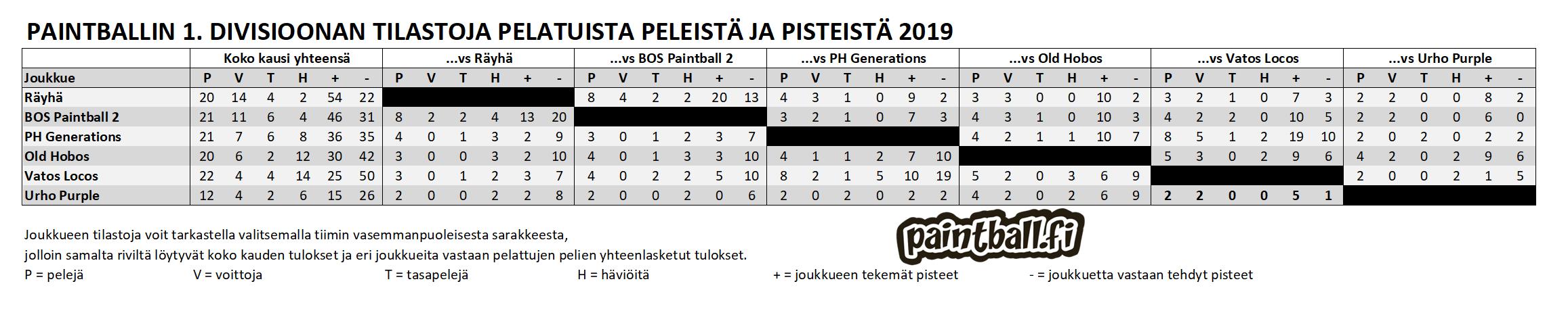 2019_1divisioona_tilastot.PNG