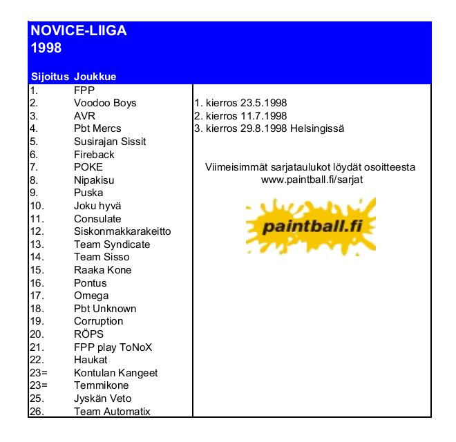 1998_noviceliiga.JPG