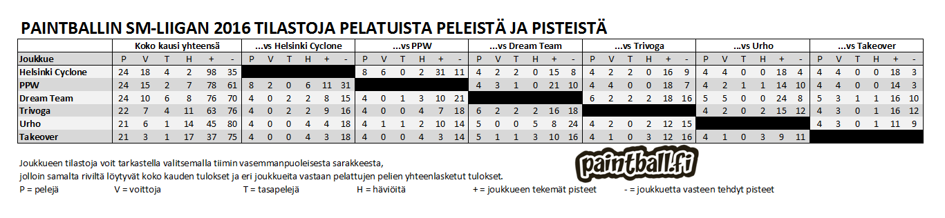 2016_smliiga_tilastot.PNG