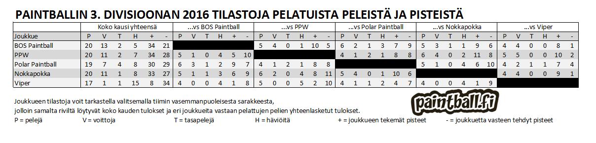 2016_3divisioona_tilastot.PNG