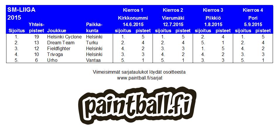 2015_smliiga.PNG