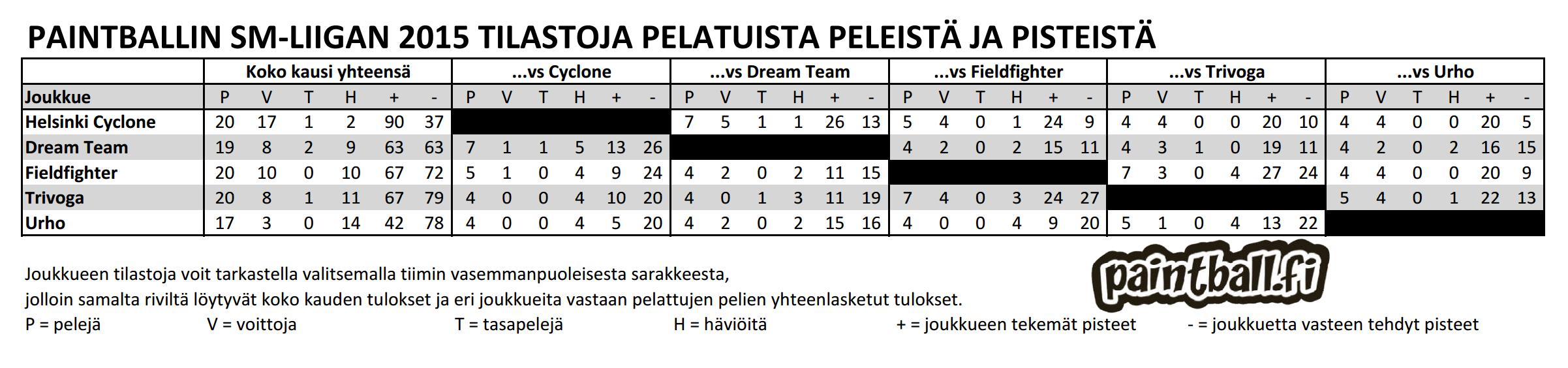2015_smliiga_tilastot.PNG