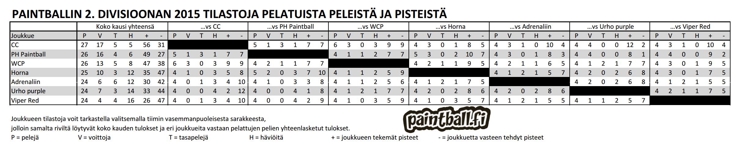 2015_2divisioona_tilastot.PNG