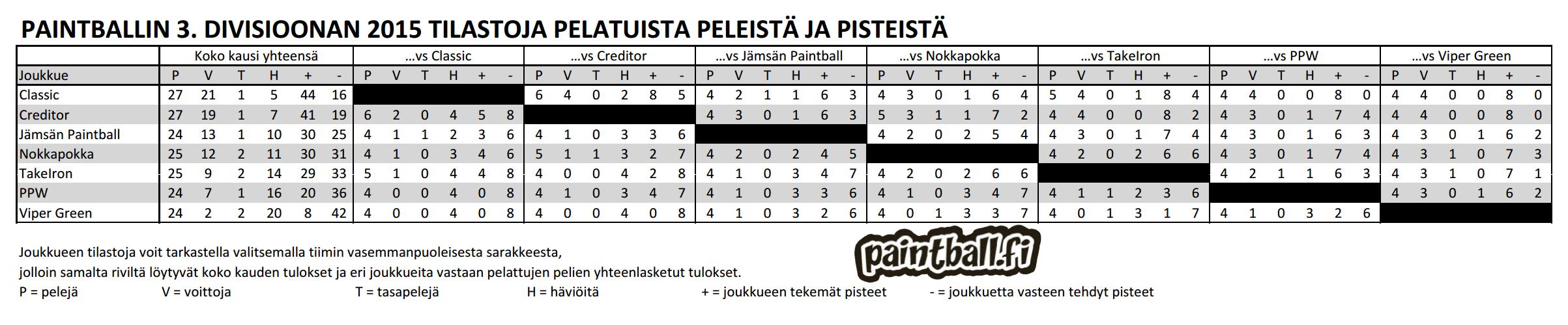 2015_3divisioona_tilastot.PNG