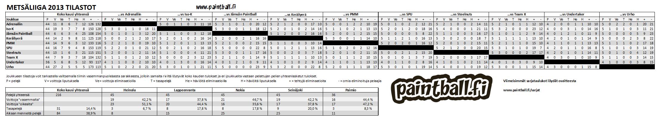 2013_metsaliiga_tilastot.PNG