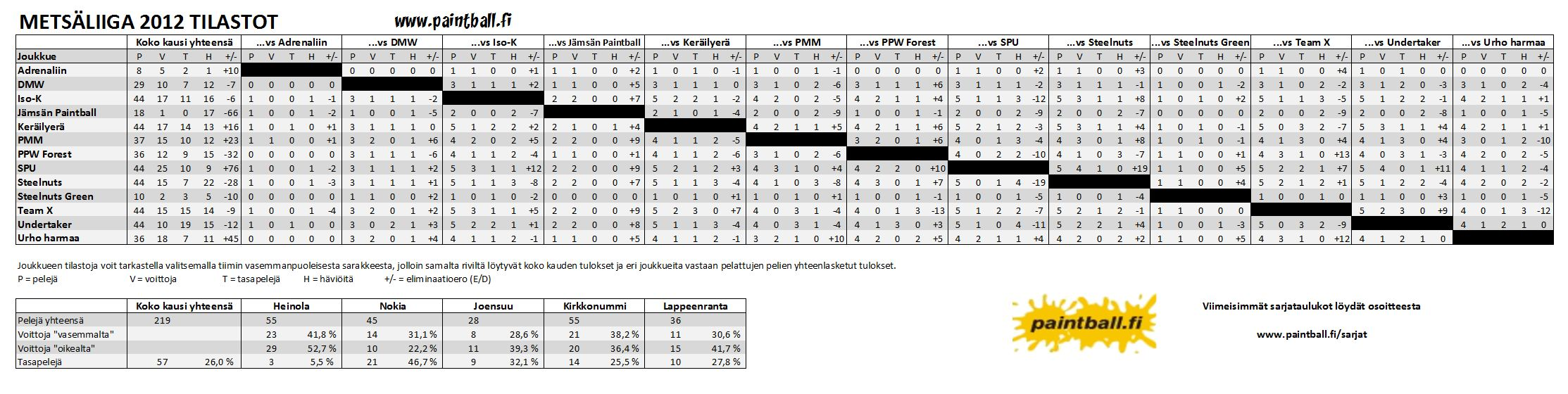2012_metsaliiga_tilastot.png