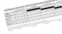Tilastoja SPBL:n kaudelta 2018