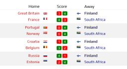 Suomi jatkoon paintballin yli 40-vuotiaiden maaottelussa Hollannissa