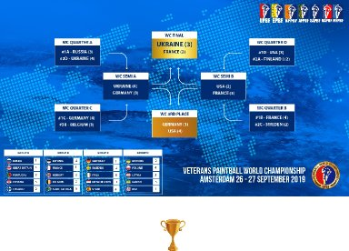 Suomi seitsemänneksi yli 40-vuotiaiden paintball-maaottelussa Hollannissa