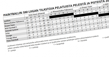 SPBL:n kauden 2019 tilastoja